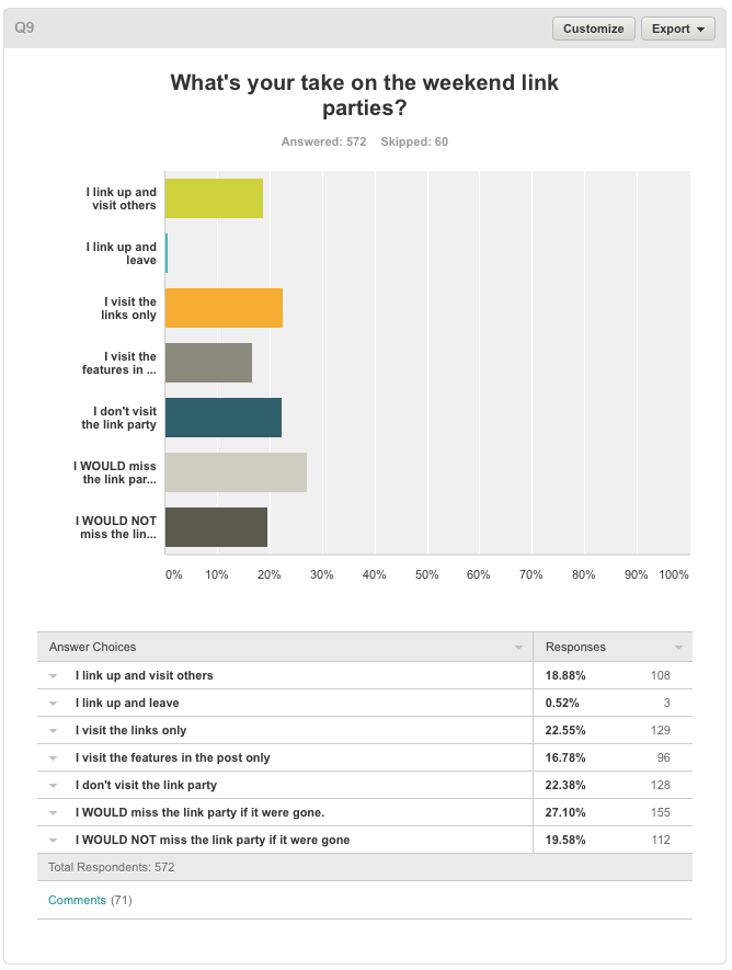 Blog survey results on Funky Junk Interiors.10 PM