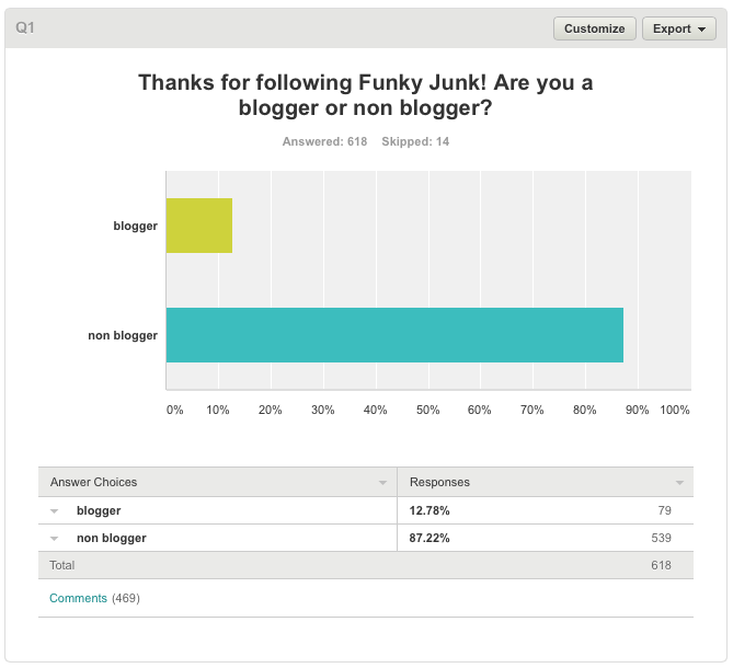 Blog survey results on Funky Junk Interiors.31 PM