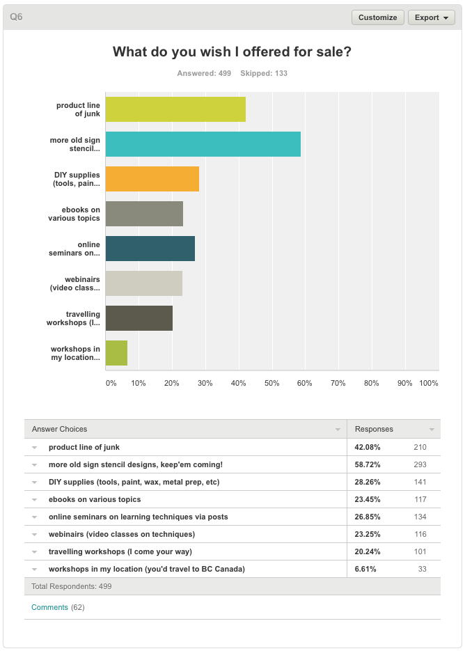 Blog survey results on Funky Junk Interiors.37 PM
