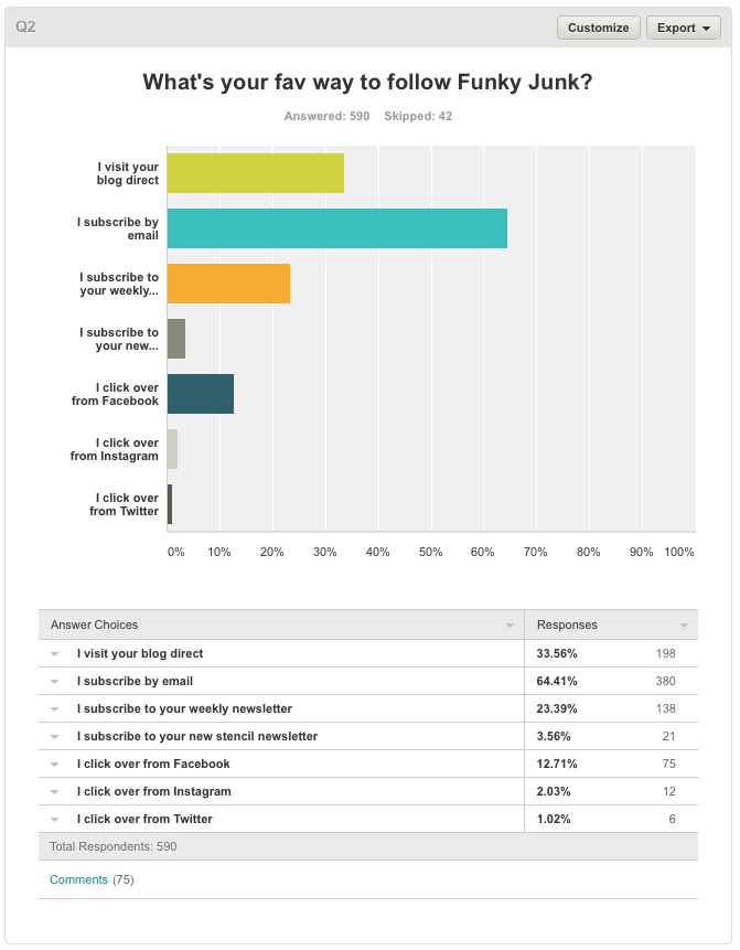 Blog survey results on Funky Junk Interiors.45 PM