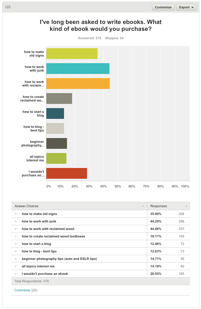 Blog survey results on Funky Junk Interiors.55 PM